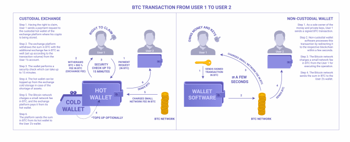 BTC transaction algorithm