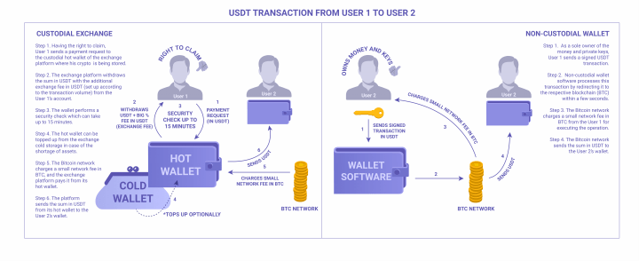 USDT transaction algorithm