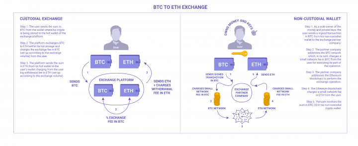 BTC to ETH exchange algorithm