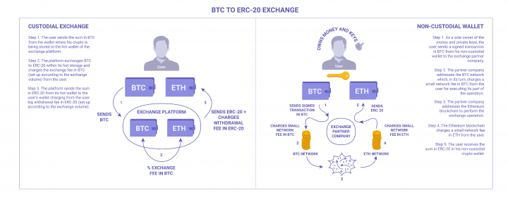 BTC to ERC-20 exchange algorithm