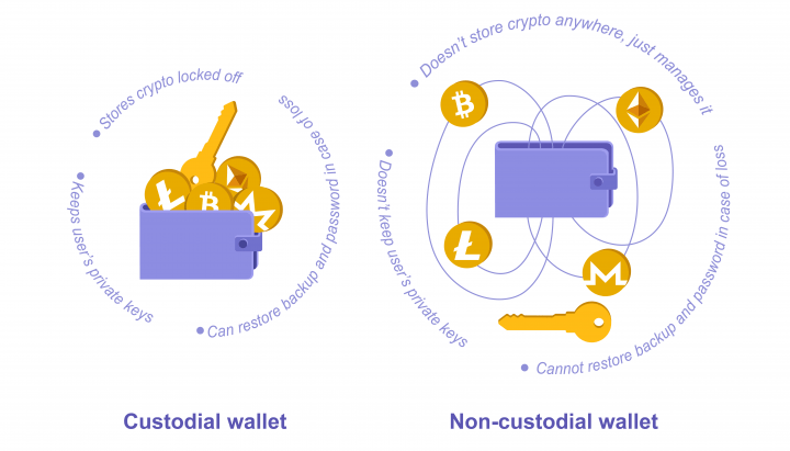 Non-custodial cryptocurrency wallet vs custodial wallet